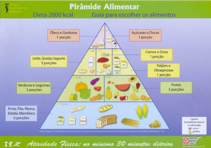 PIRAMIDE ALIMENTAR BRASILEIRA - COM POSTER