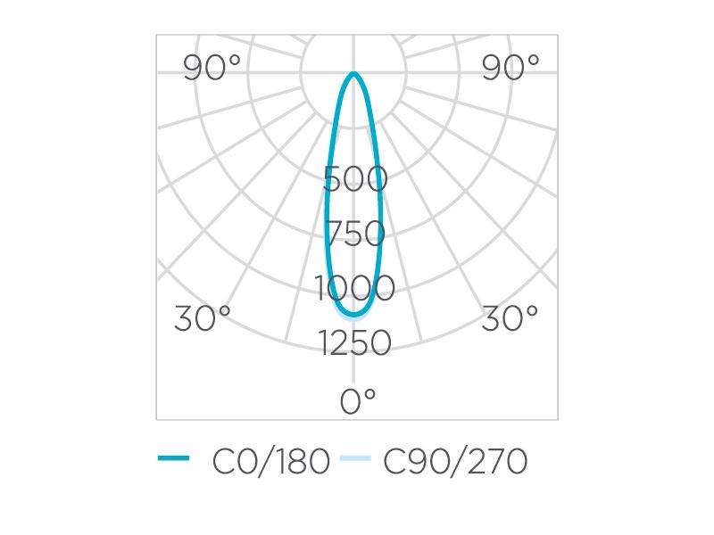 EMBUTIDO DE SOLO FOCCO INOX REDONDO 5W 320LM 30° STH8706/30