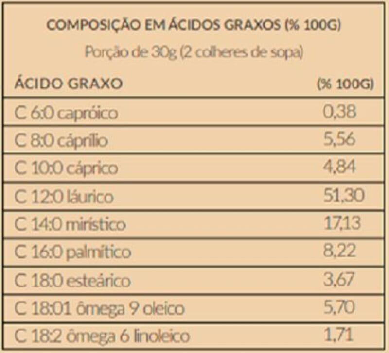 Óleo de coco extravirgem sachê 15 ml - Santo Óleo - 01 cx c/ 40 sachês