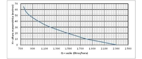 Bomba Submersa Anauger 900 5g Nova Geracao 450w 60hz 220v