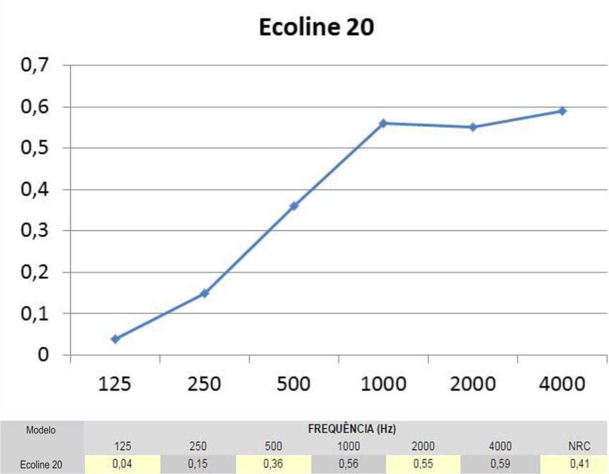 Forro Acústico Ecoline Preto - Kit