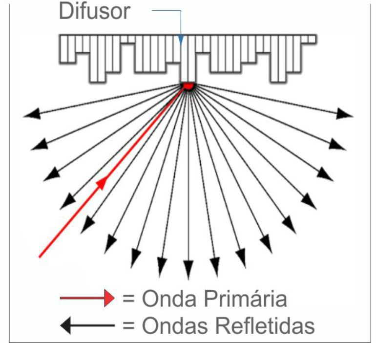 Difusor Acústico DA3113