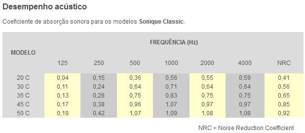 Espuma Acústica Lisa Sonique Classic 30C - Kit