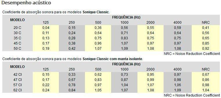 Espuma Acústica Sonique Classic 30C - Kit