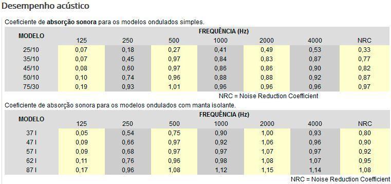 Espuma Acústica Sonique Wave 35/10 - Kit