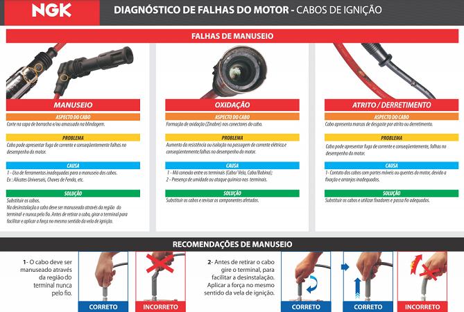 CABOS DE VELAS NGK SCF10 FOCUS/ZETEC TDS 2000/MONDEO (GLX/CLX)