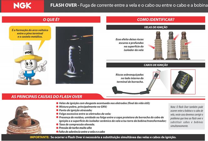 CABOS DE VELAS NGK SCF11 FIESTA/COURIER 1.4 16V C/MOTOR ZETEC