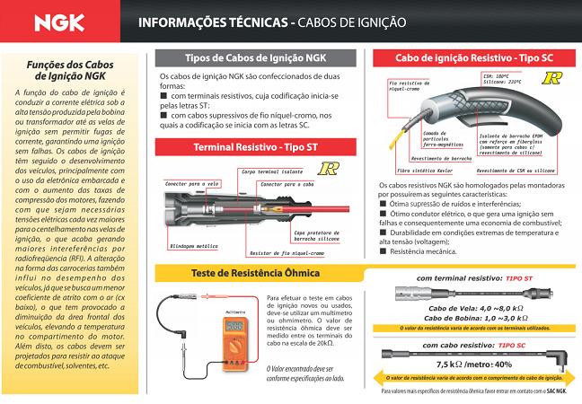 CABOS DE VELAS NGK SCF30 FIESTA/KA/COURIER/ESC 1.0/1.6 50HC ROCAM CONECTOR