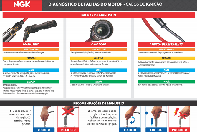 CABOS DE VELAS NGK SCG79 CORSA 1.0/1.6 16V
