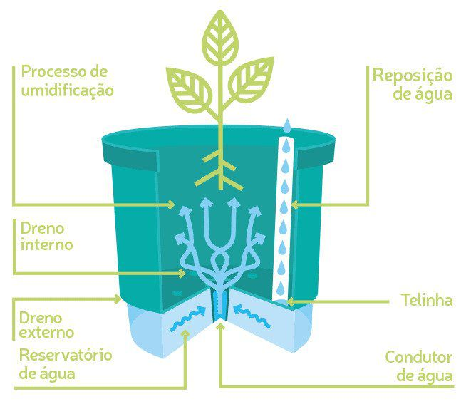Conjunto 3 Vasos Autoirrigáveis P - Minha Amada Horta - Cor Verde - Vasos Raiz