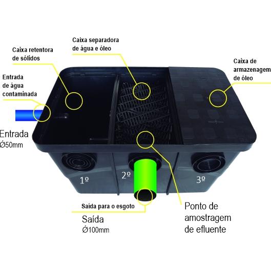 Caixa Separadora de Água e óleo - SAO