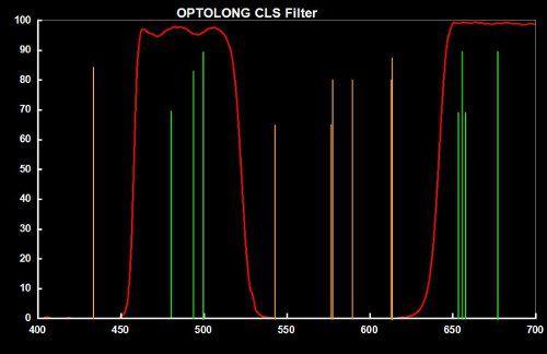 "Filtro Cls Optolong 1,25"""