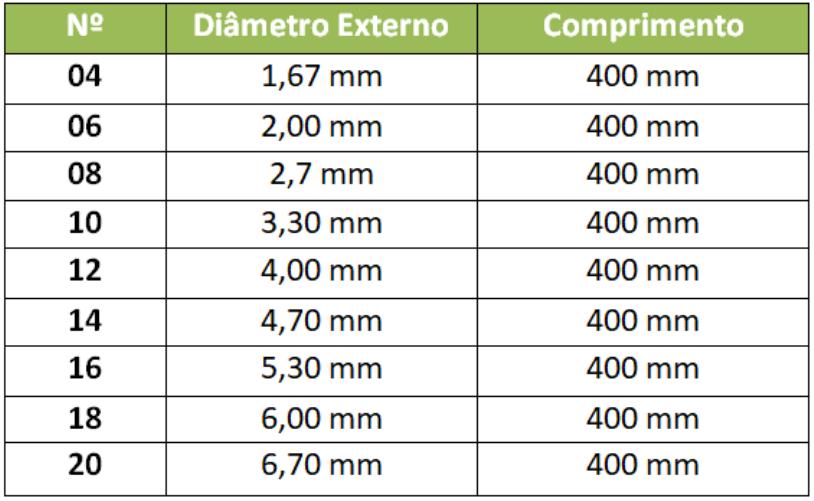 Sonda Uretral Nº12 Cpl Medicals (100 Unidades)