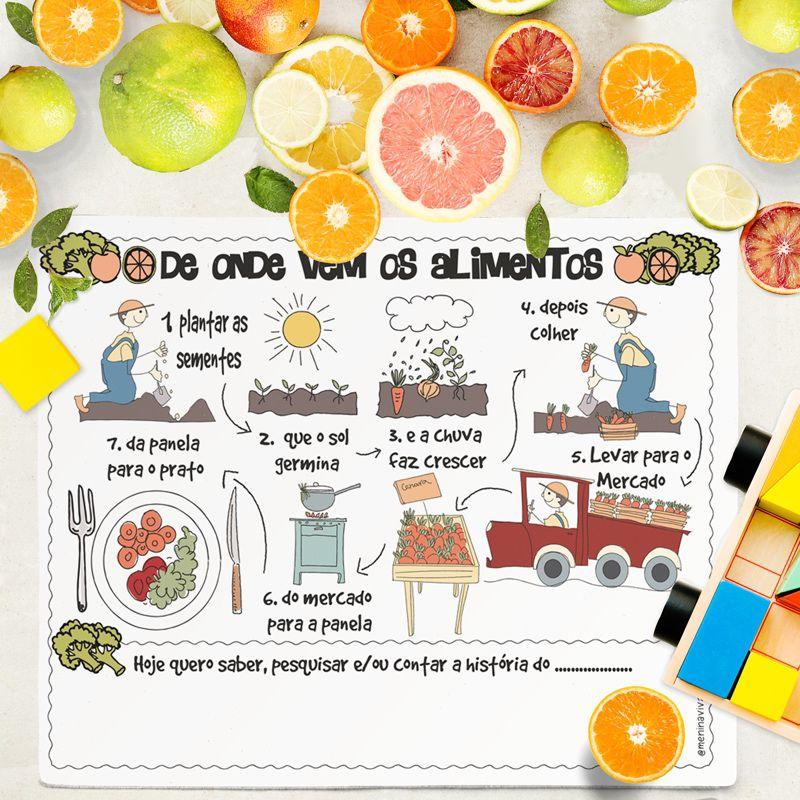 De onde vem os alimentos?