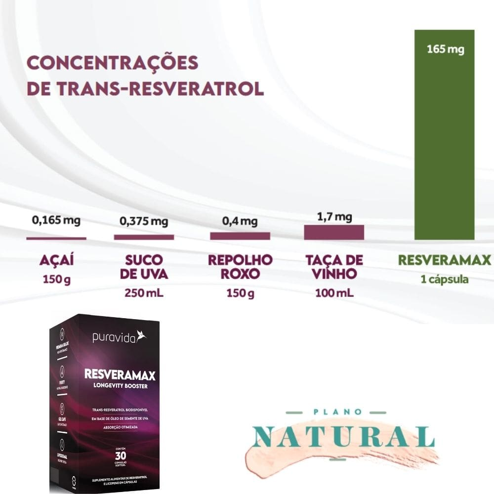 Resveramax (30 Cápsulas) - Puravida | Antioxidante