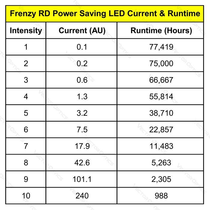 Red Dot Frenzy 1x22x26 SCRD-37 (Auto Ajuste de Intensidade) - Vector Optics