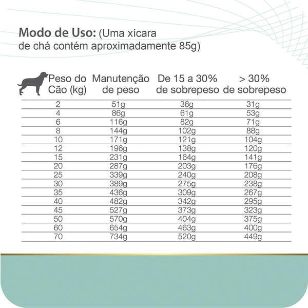 Ração Total Equilíbrio Veterinary O&D Obesity e Diabetic para Cães Adultos - 2 Kg