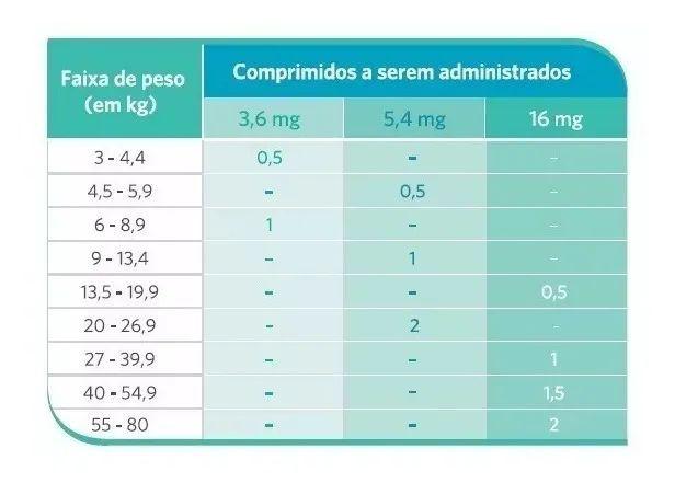 Apoquel 3,6 mg Dermatológico Anti Coceira Cães