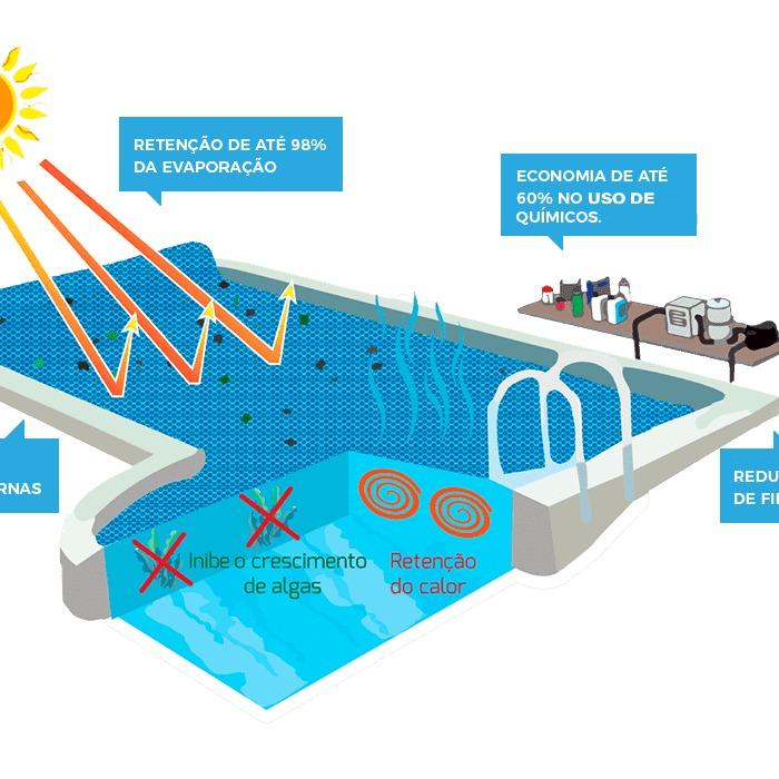 Capa Térmica Solar 280 Micra - 2X4