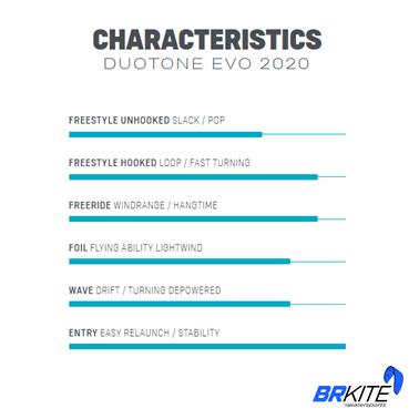 DUOTONE - KITE EVO 2020