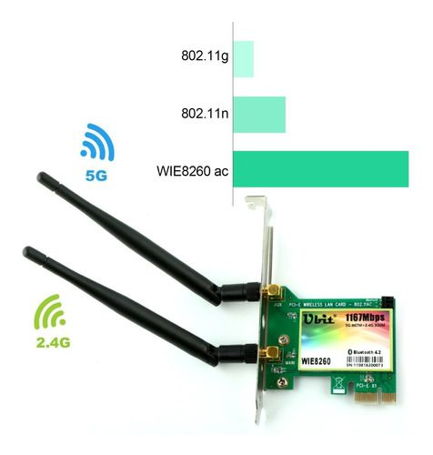 Placa Wi-Fi PCI-e Dual Band 2.4 / 5 Ghz 1167Mbps + Bluetooth 4.2