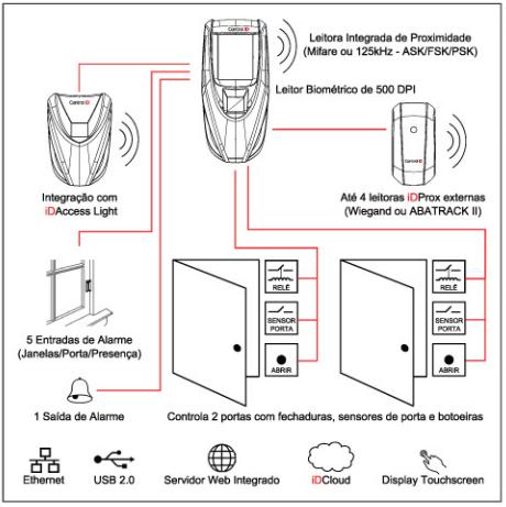 Controle de Acesso Multifuncional IDAcess ControlID