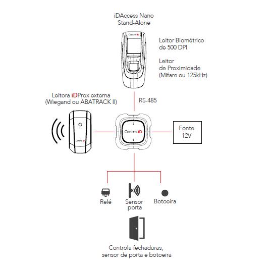 Controle de Acesso Multifuncional IDAcess Nano ControlID