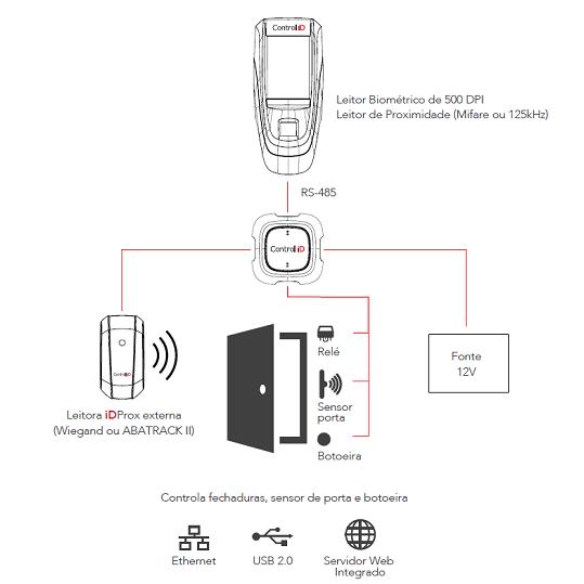 Controle de Acesso Multifuncional IDAcess Pro ControlID