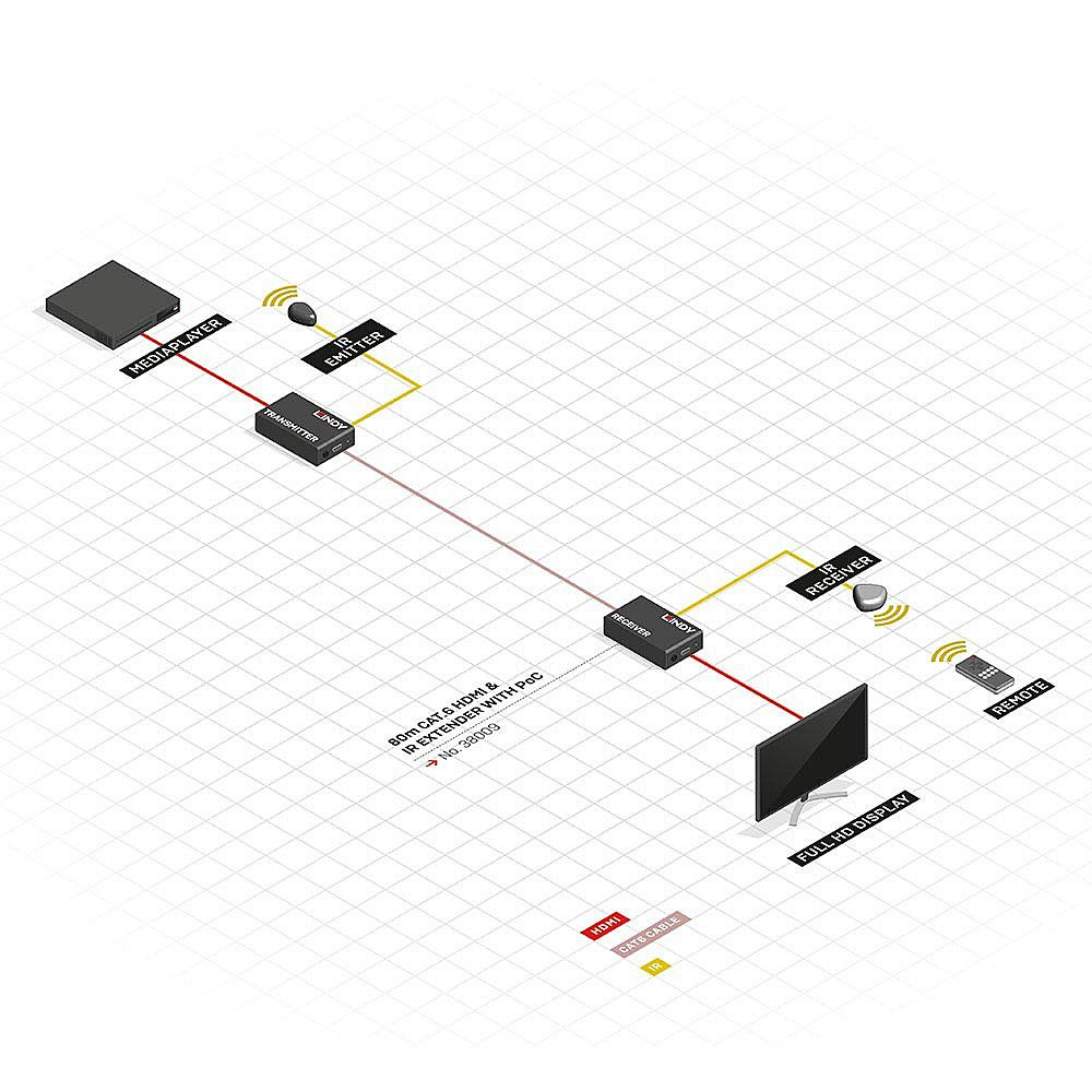Extensor HDMI & IR de 80m Cat.6 com PoC