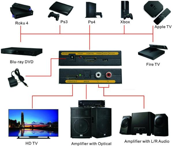Extrator de áudio HDMI para HDMI