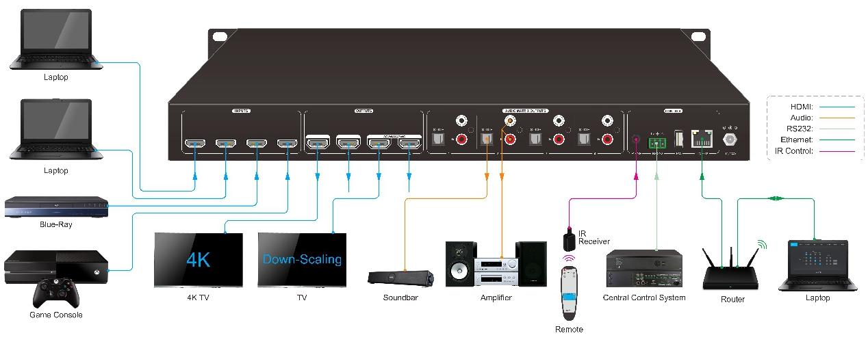 Matrix HDMI2.0 4x4 4K60, TCP/IP e RS232 com função Scaler