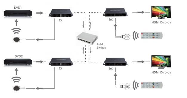 MATRIX HDMI 120M SOBRE CABOS CAT 5/6 (PAR)