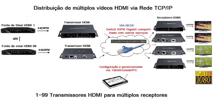 MATRIX HDMI 120M SOBRE CABOS CAT 5/6 (PAR)