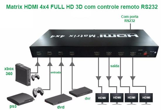 Matrix HDMI 4x4 FULL HD 4K2K a 30Hz, 1080P 3D