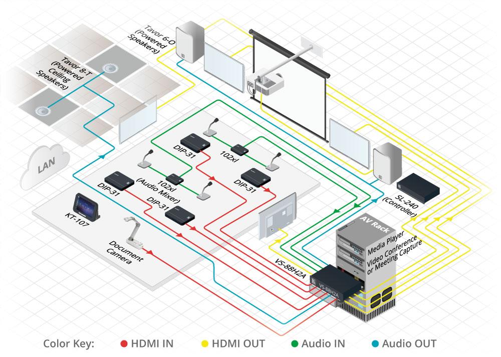 Matrix/Switcher 8x8 4K HDR HDCP 2.2