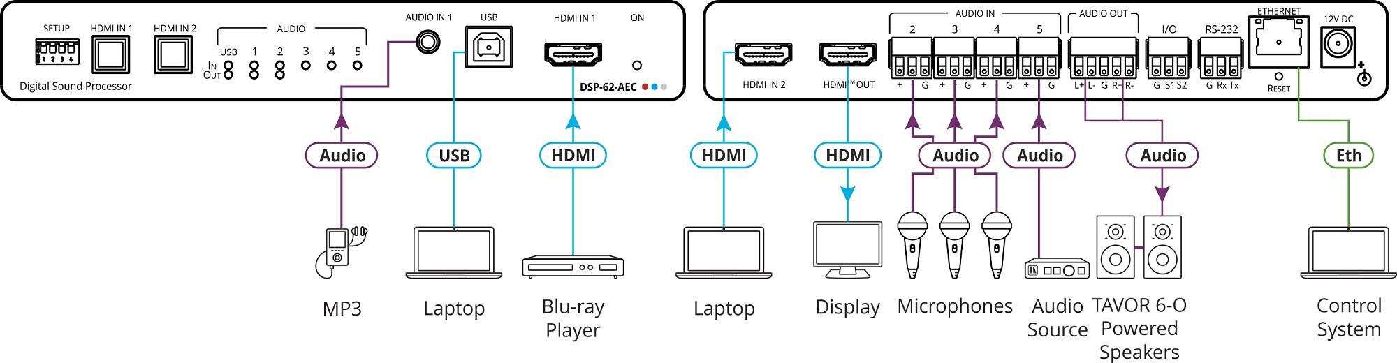 Matriz de áudio PoE 6x2 com DSP e AEC