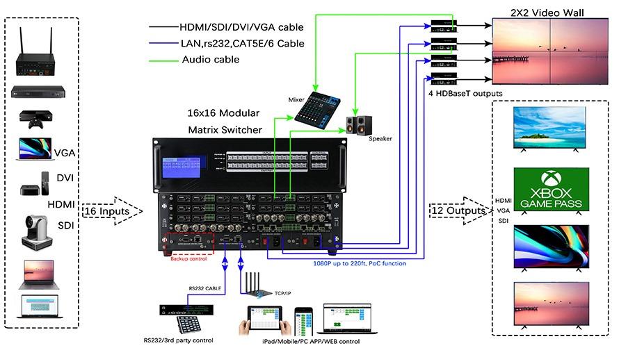 Matrix Modular / Módulo de entrada com 4 portas SDI 1080p para a linha de Chassis FXM
