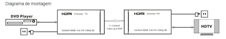 Transmissor e receptor HDMI VIA UTP 1080p (3D) chega até 60m (1 via de cabo de rede)