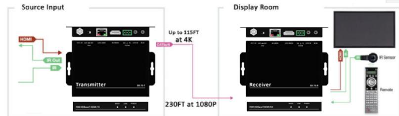 Kit Extensor HDMI 70m HDBaset 4K60 (4: 2: 0) até 35m 1080p até 70m