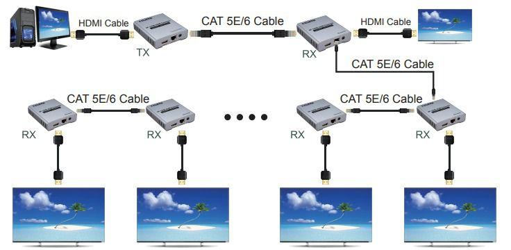 Kit Extensor HDMI V1.4: 4K2K a 30Hz, 1080P 3D a 60Hz 120M com IR usando um único cabo Cat5e