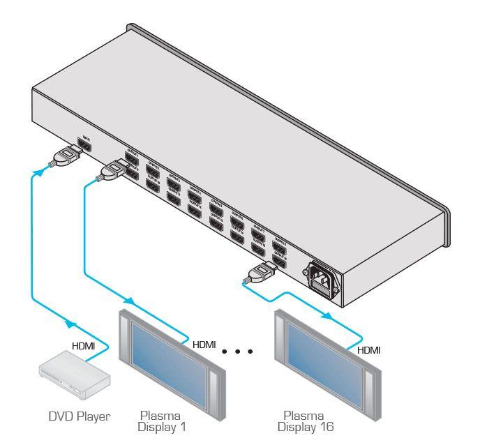 Distribuidor 1x16 HDMI