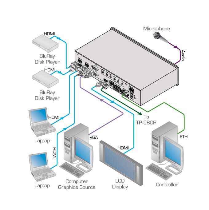 Seletor / Scaler de apresentação compacto de 6 entradas com saídas simultâneas HDBaseT e HDMI