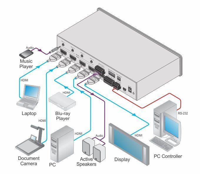 Switcher HDMI 4x1- 4K60 com áudio
