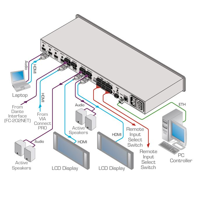 Seletor automático de matriz HDMI 6x2 - 4k60 / Áudio