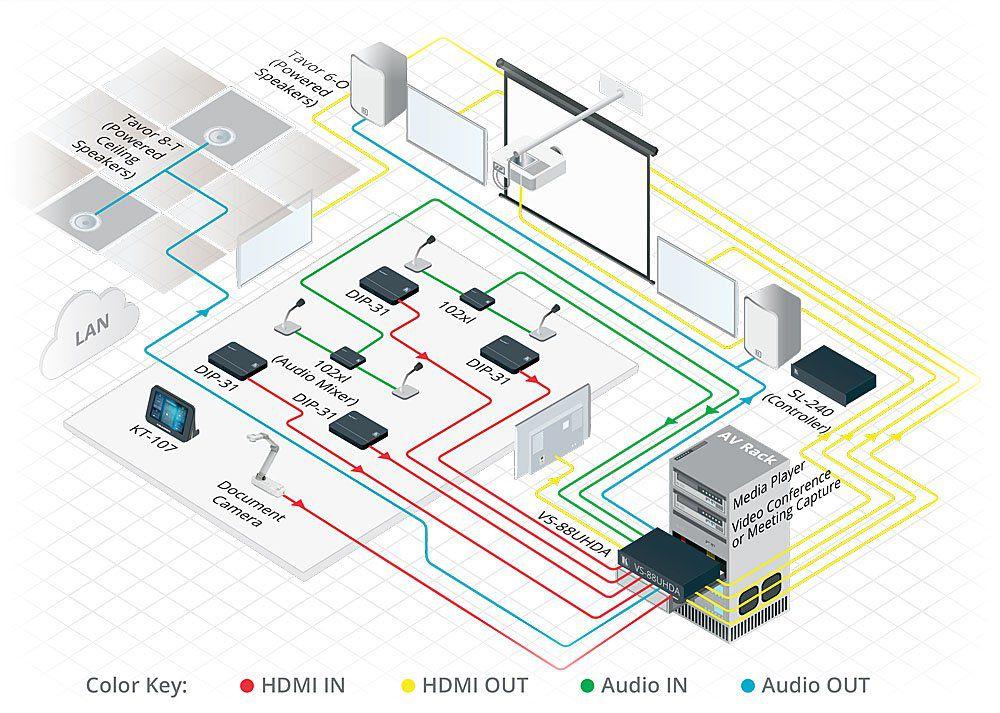 Matriz HDMI 8x8 4K60 4: 2: 0 com incorporação / remoção de áudio