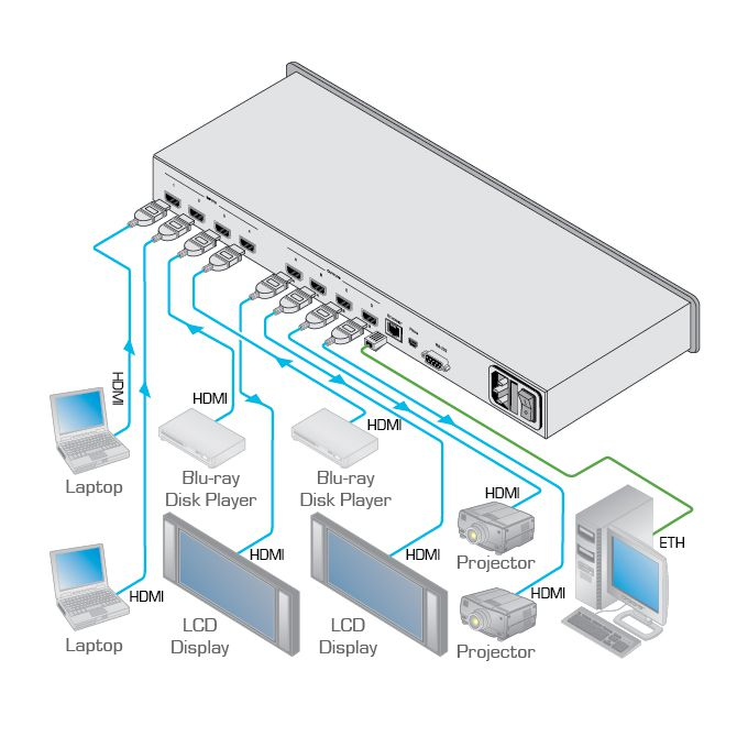 Matriz / Multi-Scaler 4x4 de Comutação Rápida