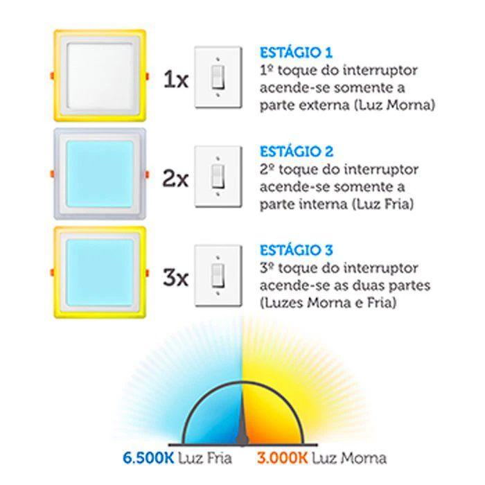 LUMINÁRIA DE EMBUTIR LED 3 ESTÁGIOS  12W