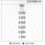 Luminária LED downlight redonda 17W 14º 3000K