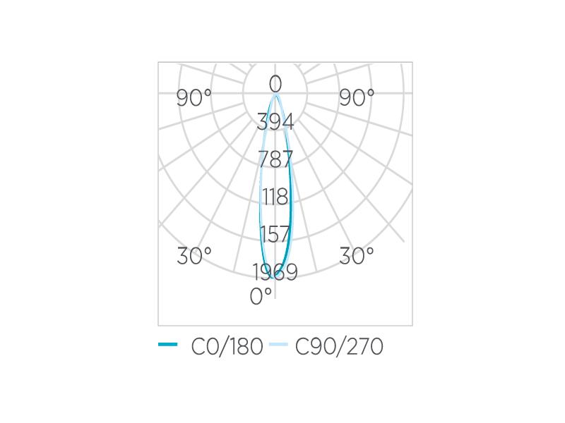 AR111 EVO Dimerizável 12W 24° Stella