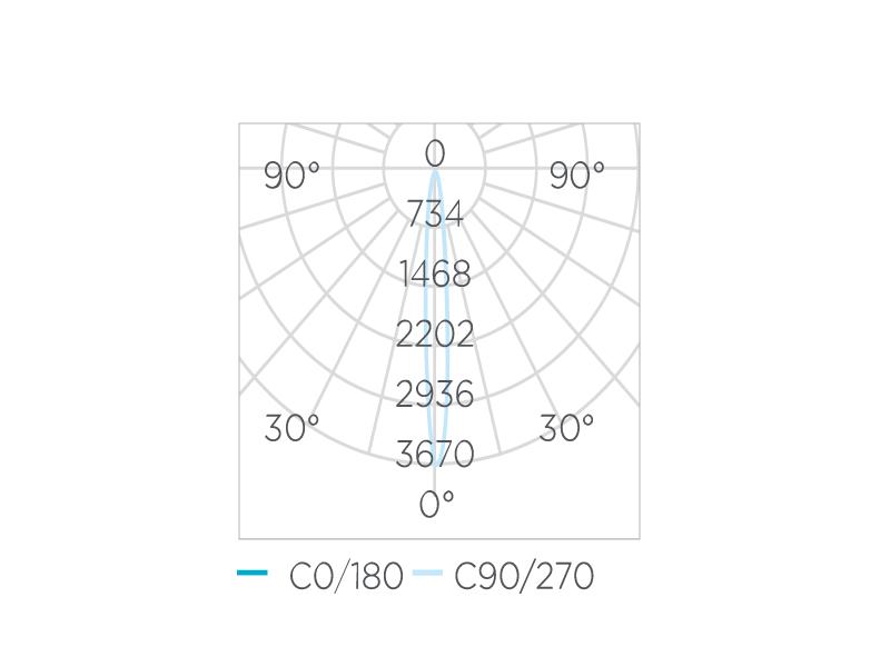 AR70 EVO Dimerizável 4,8W 12° Stella